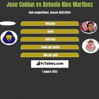 Jose Cobian vs Antonio Rios Martinez h2h player stats