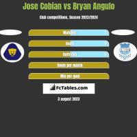 Jose Cobian vs Bryan Angulo h2h player stats
