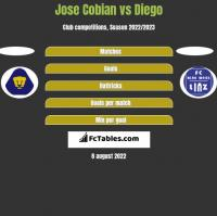 Jose Cobian vs Diego h2h player stats