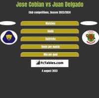 Jose Cobian vs Juan Delgado h2h player stats
