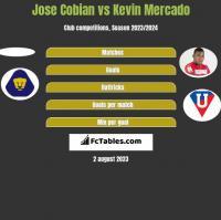 Jose Cobian vs Kevin Mercado h2h player stats