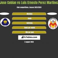 Jose Cobian vs Luis Ernesto Perez Martinez h2h player stats