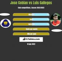 Jose Cobian vs Luis Gallegos h2h player stats