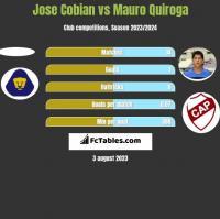 Jose Cobian vs Mauro Quiroga h2h player stats