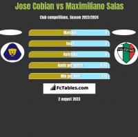 Jose Cobian vs Maximiliano Salas h2h player stats