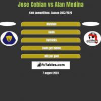 Jose Cobian vs Alan Medina h2h player stats