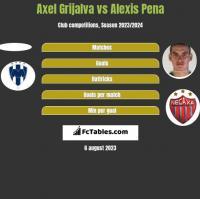 Axel Grijalva vs Alexis Pena h2h player stats