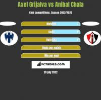 Axel Grijalva vs Anibal Chala h2h player stats