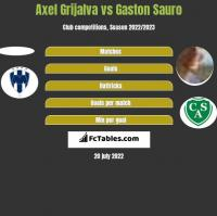 Axel Grijalva vs Gaston Sauro h2h player stats
