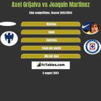 Axel Grijalva vs Joaquin Martinez h2h player stats