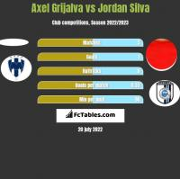 Axel Grijalva vs Jordan Silva h2h player stats