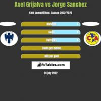 Axel Grijalva vs Jorge Sanchez h2h player stats
