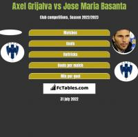 Axel Grijalva vs Jose Maria Basanta h2h player stats