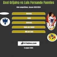 Axel Grijalva vs Luis Fernando Fuentes h2h player stats