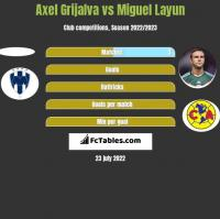 Axel Grijalva vs Miguel Layun h2h player stats