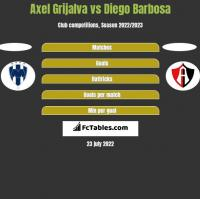 Axel Grijalva vs Diego Barbosa h2h player stats