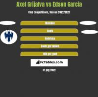 Axel Grijalva vs Edson Garcia h2h player stats