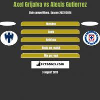 Axel Grijalva vs Alexis Gutierrez h2h player stats