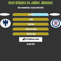 Axel Grijalva vs Jaiber Jimenez h2h player stats