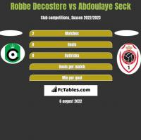 Robbe Decostere vs Abdoulaye Seck h2h player stats