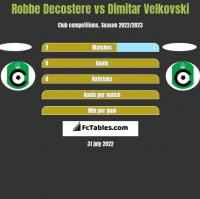 Robbe Decostere vs Dimitar Velkovski h2h player stats