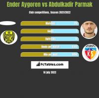 Ender Aygoren vs Abdulkadir Parmak h2h player stats