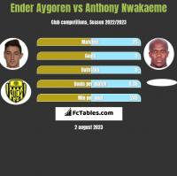 Ender Aygoren vs Anthony Nwakaeme h2h player stats
