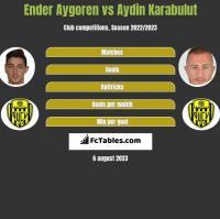 Ender Aygoren vs Aydin Karabulut h2h player stats