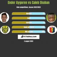 Ender Aygoren vs Caleb Ekuban h2h player stats