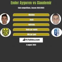 Ender Aygoren vs Claudemir h2h player stats