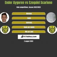 Ender Aygoren vs Ezequiel Scarione h2h player stats