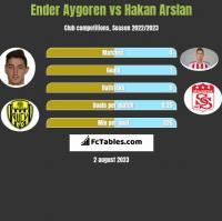 Ender Aygoren vs Hakan Arslan h2h player stats