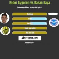 Ender Aygoren vs Hasan Kaya h2h player stats