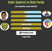 Ender Aygoren vs Ilhan Parlak h2h player stats