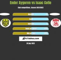 Ender Aygoren vs Isaac Cofie h2h player stats