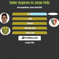 Ender Aygoren vs Jorge Felix h2h player stats