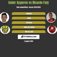 Ender Aygoren vs Ricardo Faty h2h player stats