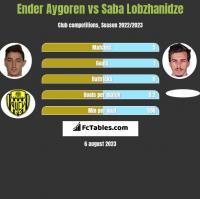 Ender Aygoren vs Saba Lobzhanidze h2h player stats