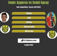 Ender Aygoren vs Sedat Agcay h2h player stats