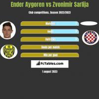 Ender Aygoren vs Zvonimir Sarlija h2h player stats
