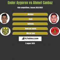 Ender Aygoren vs Ahmet Canbaz h2h player stats