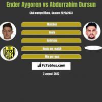 Ender Aygoren vs Abdurrahim Dursun h2h player stats