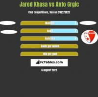 Jared Khasa vs Anto Grgic h2h player stats