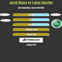 Jared Khasa vs Lukas Goertler h2h player stats