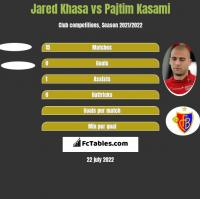 Jared Khasa vs Pajtim Kasami h2h player stats