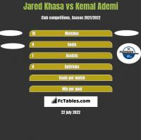 Jared Khasa vs Kemal Ademi h2h player stats