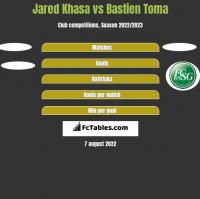 Jared Khasa vs Bastien Toma h2h player stats