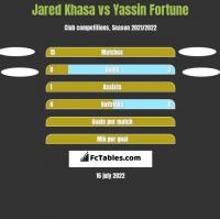 Jared Khasa vs Yassin Fortune h2h player stats