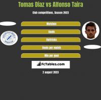 Tomas Diaz vs Alfonso Taira h2h player stats