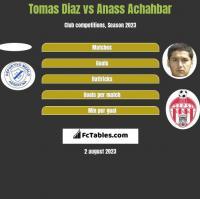 Tomas Diaz vs Anass Achahbar h2h player stats